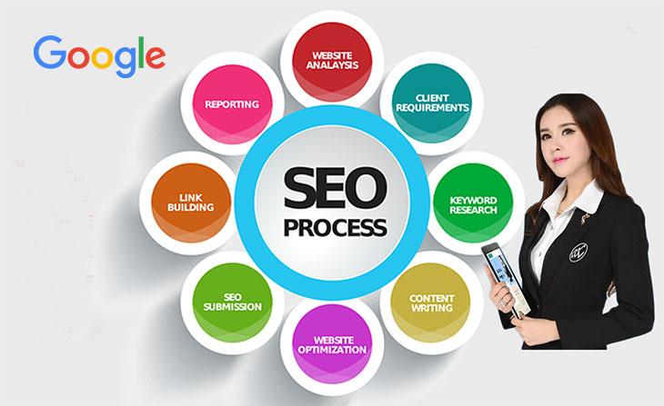 Công ty cung cấp giải pháp seo web lên top Google uy tíncho doanh nghiệp tại tphcm