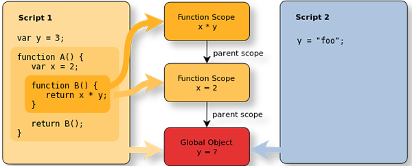 Minh họa về biến toàn cục, biến cục bộ, sự kiện trong javascript
