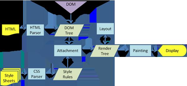 Minh họa về thuộc tính,phương thức thường gặp trong dom javascript