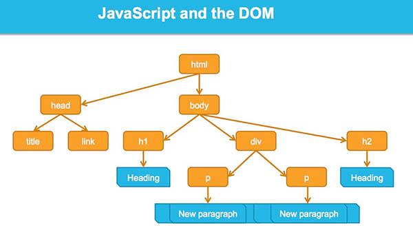 Minh họa về DOM trong javascript
