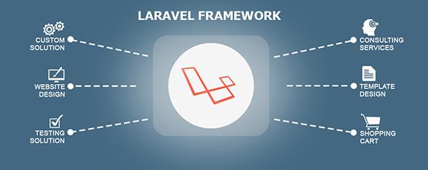 Minh họa Laravel Framework trong lập trình website