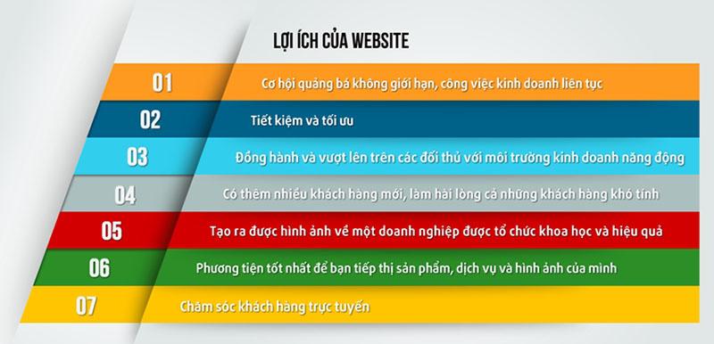 Lợi ích của thiết kế website chuẩn seo