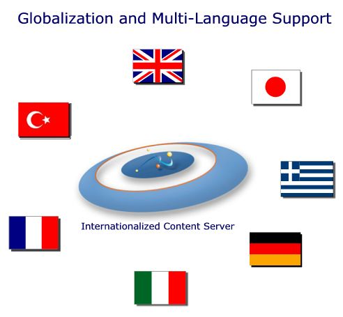 Website đa ngôn ngữ hướng đến cộng đồng quốc tế